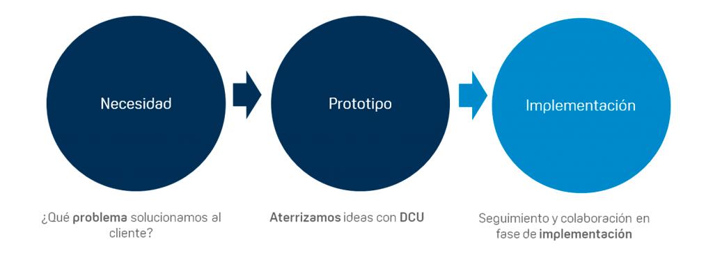 Diseño UX desarrollo