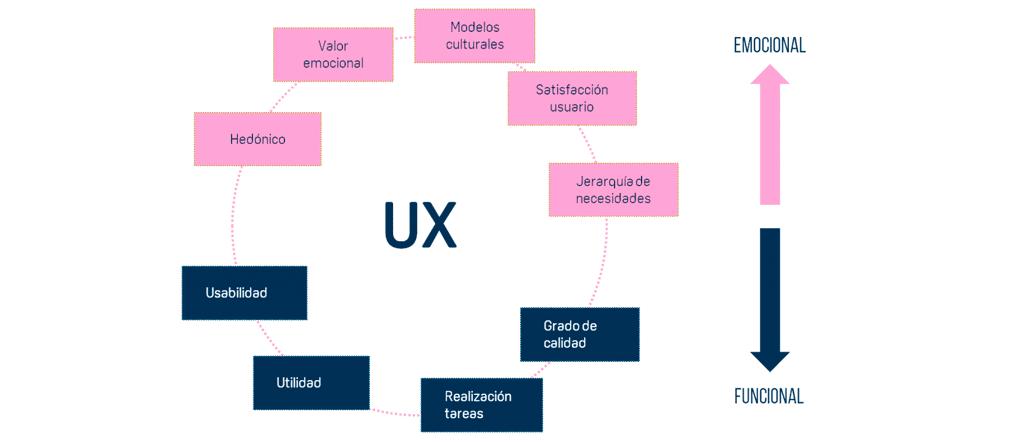 Diseño UX evaluacion del usuario