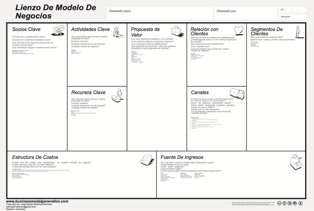 modelo de negocio canvas transformacion digital