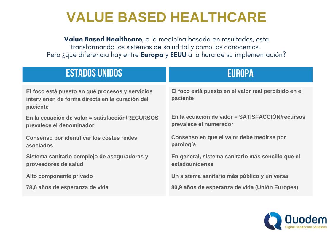 Value Based Healtcare Europa vs EEUU