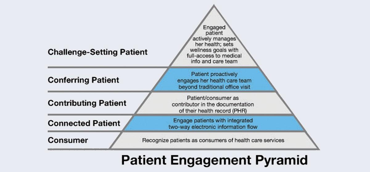 piramide engagement del paciente digital