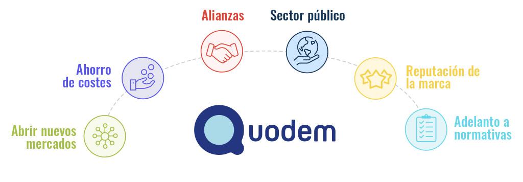 Agenda 2030 oportunidades de negocio