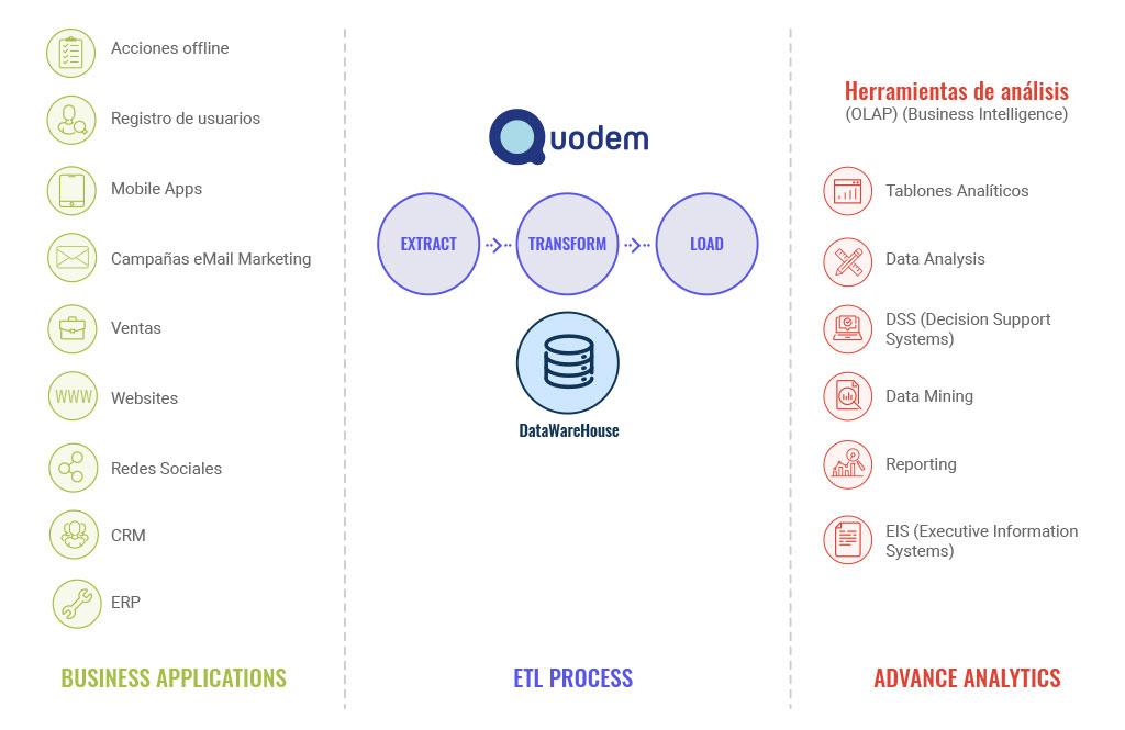 Cuadro de Metodologías de trabajo de Business Inteligence