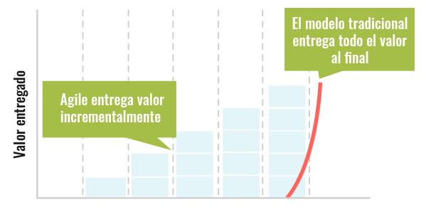 Entregar valor empresarial