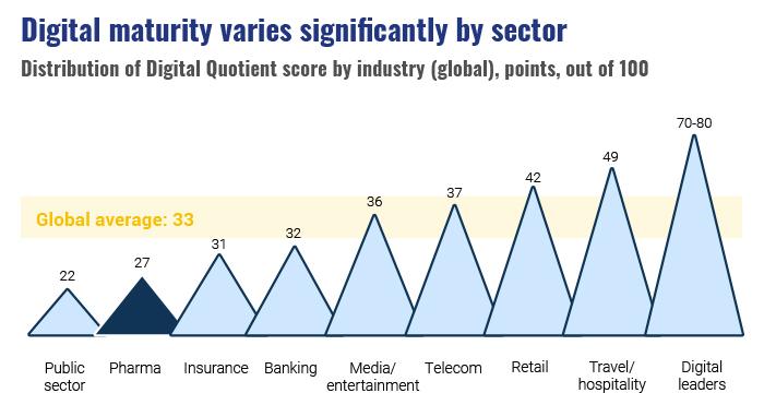 Gráfico de madurez digital según el sector