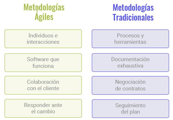 metodología agiles vs tradicionales