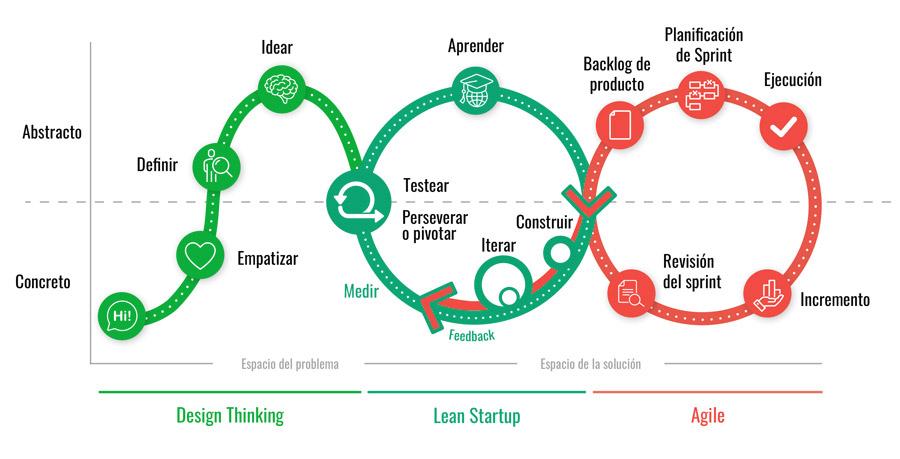 metodología innovación y diseño estratégico