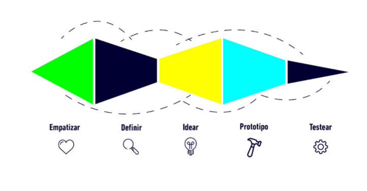 Metodologías de innovación prototipos