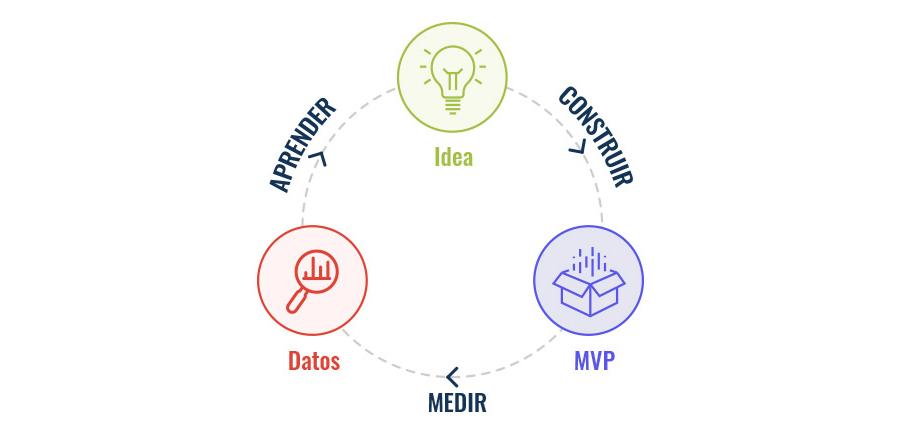 implementar la metodología lean con Quodem