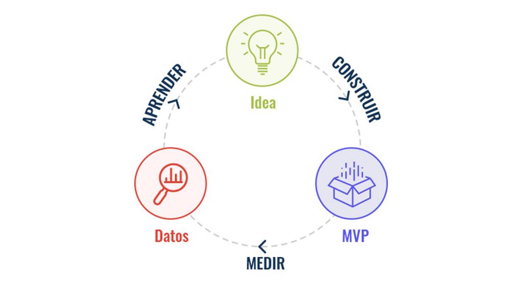 ¿Qué es la metodología Agile? Conoce cuáles son sus ventajas